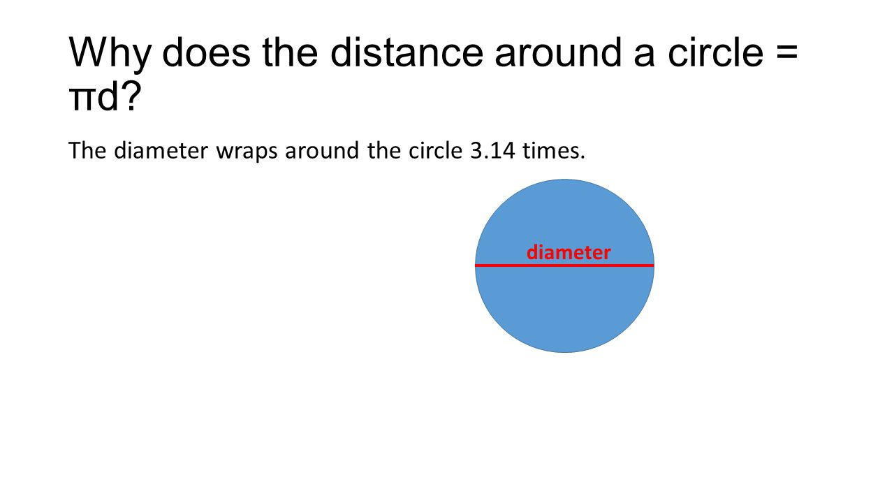 Why does the distance around a circle = πd. The diameter wraps around the circle 3.14 times.