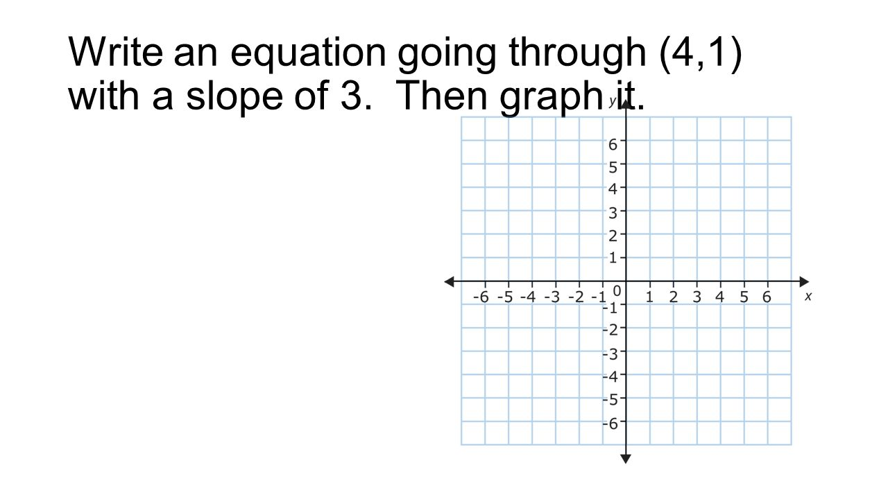 Write an equation going through (4,1) with a slope of 3. Then graph it.