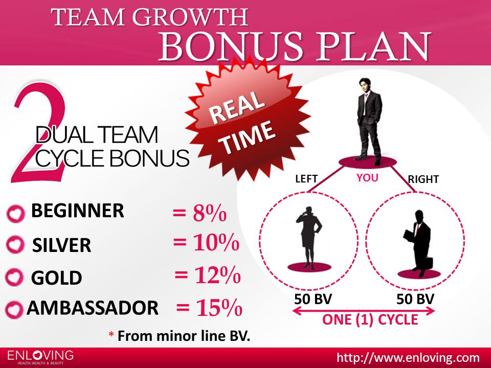 http://www.enloving.com YOU 50 BV LEFT RIGHT 50 BV ONE (1) CYCLE TEAM GROWTH BONUS PLAN BEGINNER GOLD AMBASSADOR R E A L T I M E = 8% = 12% = 15% * From minor line BV.