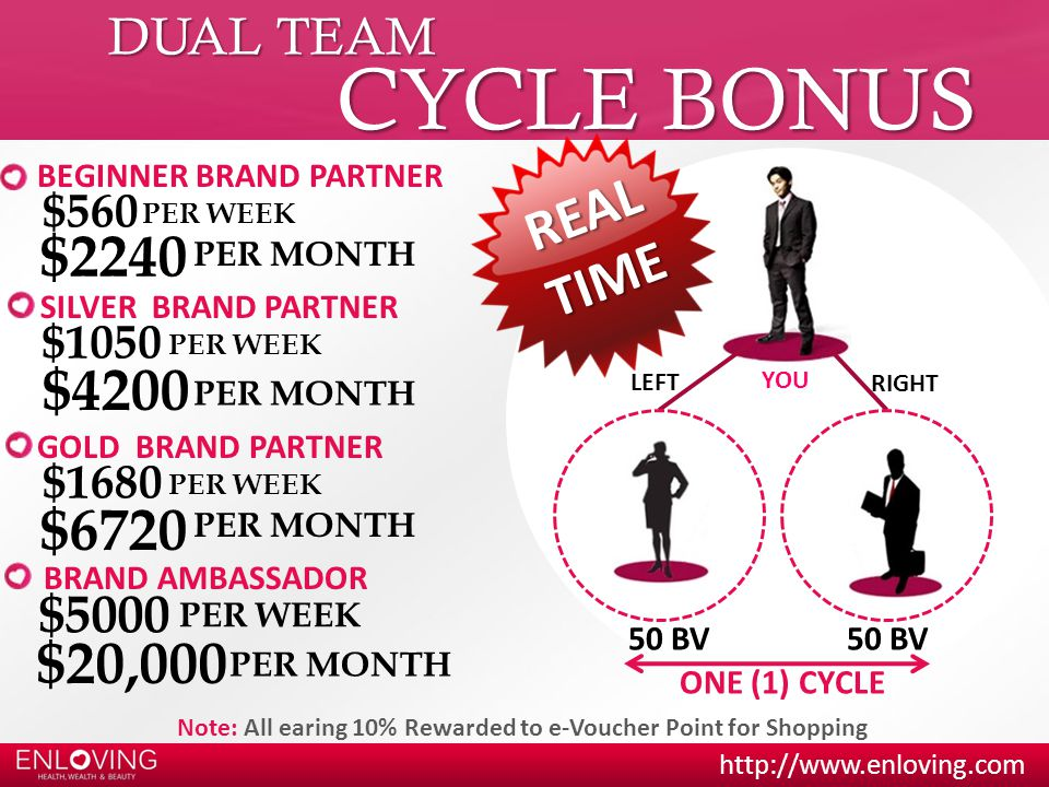 http://www.enloving.com YOU 50 BV LEFT RIGHT 50 BV ONE (1) CYCLE GOLD BRAND PARTNER BRAND AMBASSADOR R E A L T I M E Note: All earing 10% Rewarded to e-Voucher Point for Shopping DUAL TEAM CYCLE BONUS $1680 $20,000 PER WEEK SILVER BRAND PARTNER $1050 PER WEEK BEGINNER BRAND PARTNER $560 PER WEEK $2240 PER MONTH $4200 PER MONTH $6720 PER MONTH $5000 PER MONTH