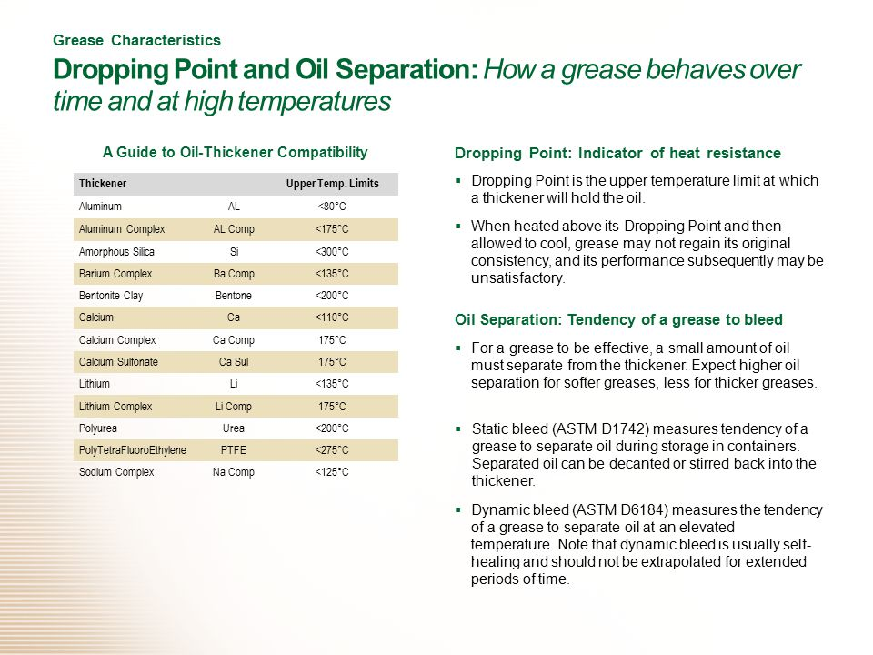 Grease Characteristics Dropping Point and Oil Separation: How a grease behaves over time and at high temperatures Dropping Point: Indicator of heat resistance  Dropping Point is the upper temperature limit at which a thickener will hold the oil.