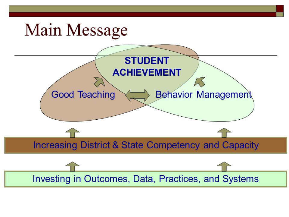 Main Message Good TeachingBehavior Management STUDENT ACHIEVEMENT Increasing District & State Competency and Capacity Investing in Outcomes, Data, Pra