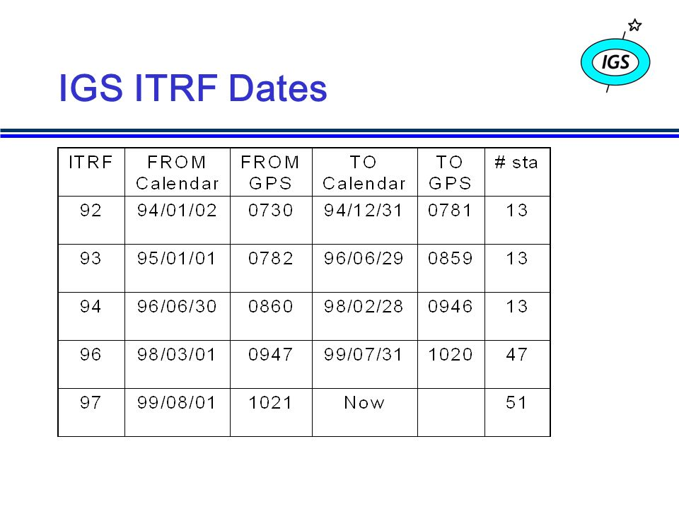 IGS ITRF Dates