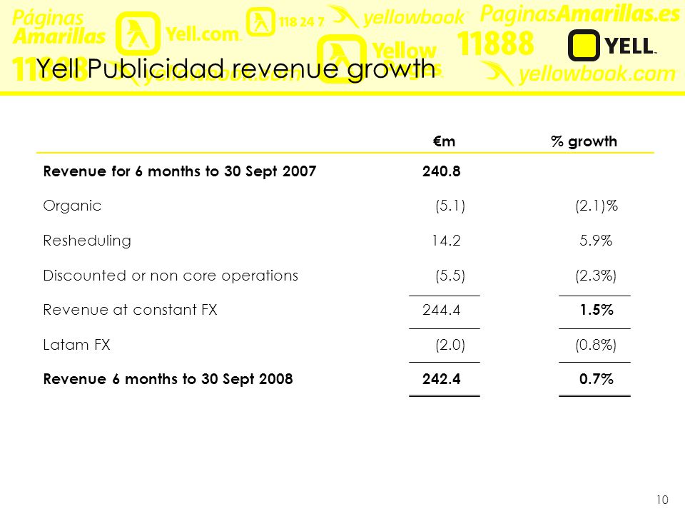 10 Yell Publicidad revenue growth €m% growth Revenue for 6 months to 30 Sept 2007240.8 Organic(5.1)(2.1)% Resheduling14.25.9% Discounted or non core operations(5.5)(2.3%) Revenue at constant FX244.4 1.5% Latam FX(2.0)(0.8%) Revenue 6 months to 30 Sept 2008242.40.7%