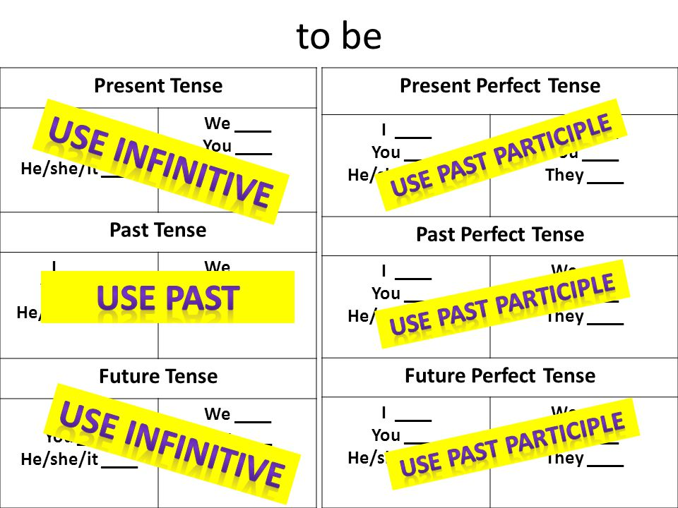 How to conjugate to be in all six tenses: 1.Start by figuring out the principal parts… 2.Then use the principal parts to help conjugate… InfinitivePresent Participle PastPast Participle (to) be(is) beingwas(have) been