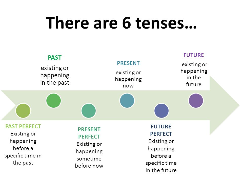 Previously, you learned 3 verb tenses: The tense of a verb indicates the time of the action.