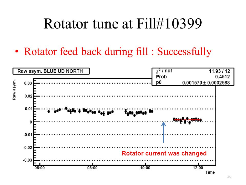 Rotator tune at Fill#10399 Rotator feed back during fill : Successfully 20 Rotator current was changed