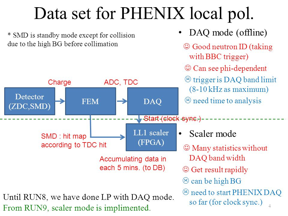Data set for PHENIX local pol.