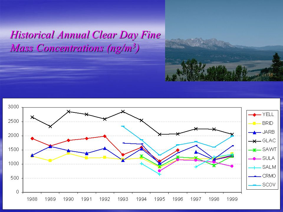 Historical Annual Clear Day Fine Mass Concentrations (ng/m 3 )