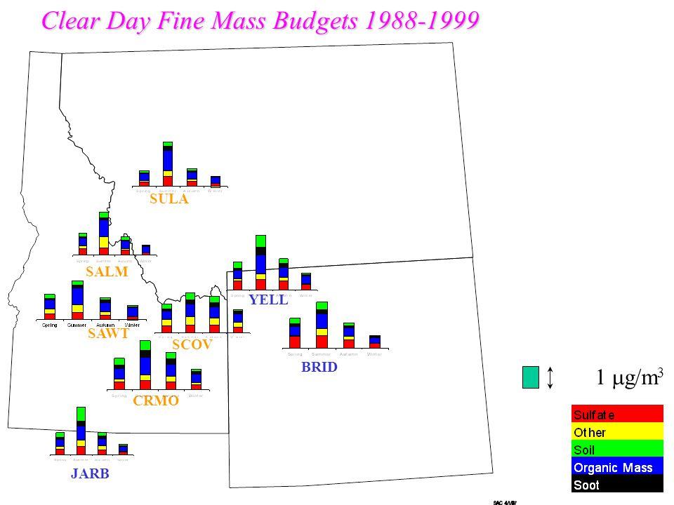 BRID SAWT YELL SULA CRMO Clear Day Fine Mass Budgets 1988-1999 SALM SCOV JARB 1  g/m 3