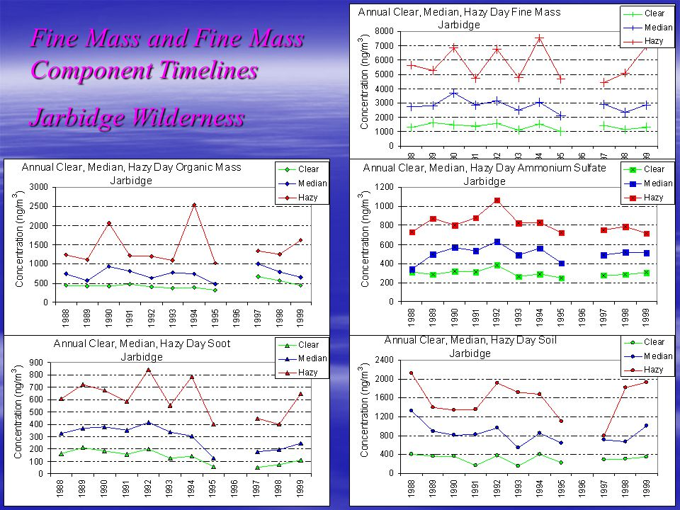 Fine Mass and Fine Mass Component Timelines Sawtooth Wilderness