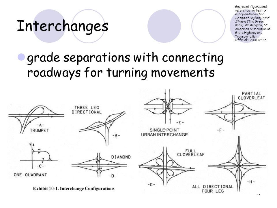 10 Interchanges grade separations with connecting roadways for turning movements Source of figures and reference for text: A Policy on Geometric Design of Highways and Streets (The Green Book).
