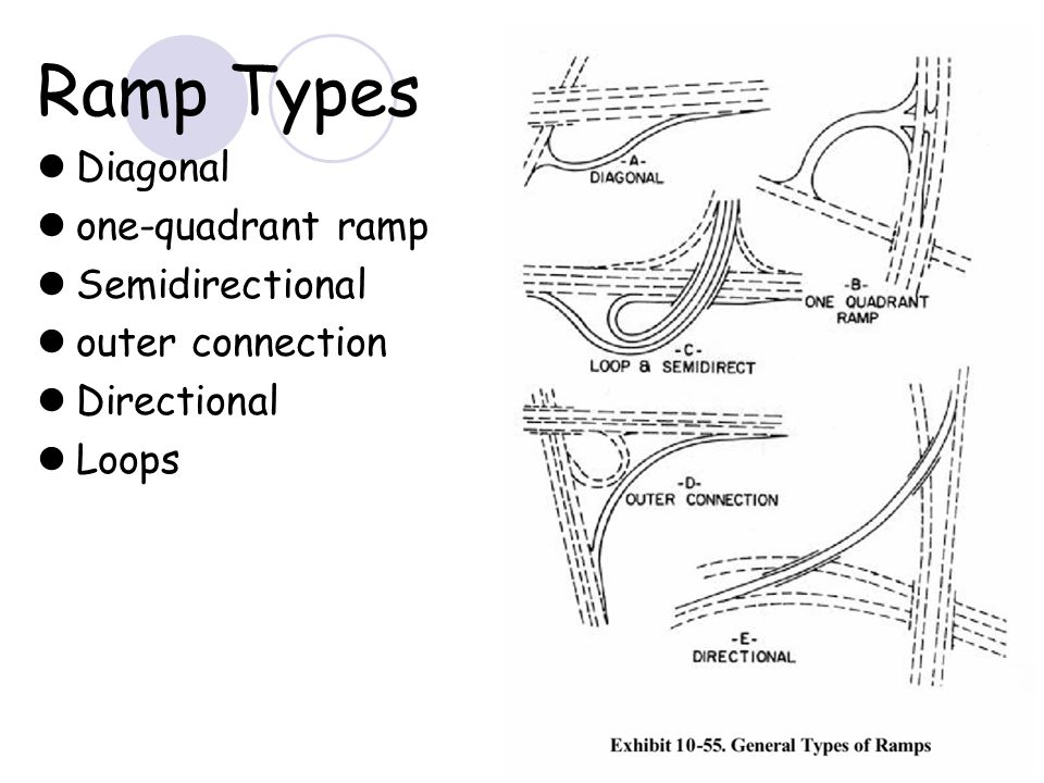 15 Ramp Types Diagonal one-quadrant ramp Semidirectional outer connection Directional Loops