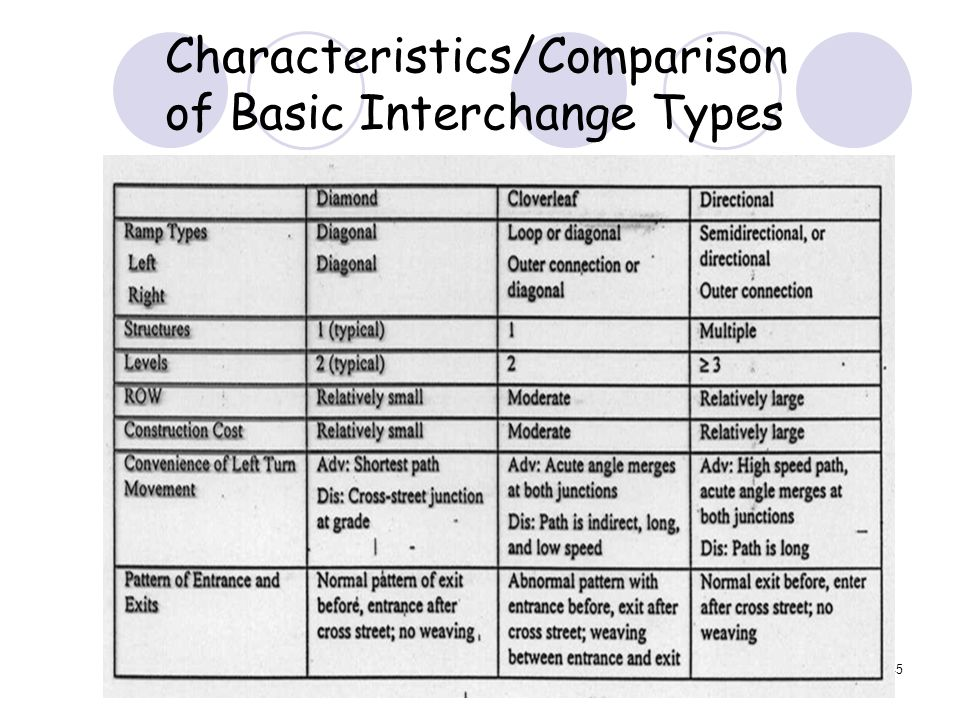 45 Characteristics/Comparison of Basic Interchange Types