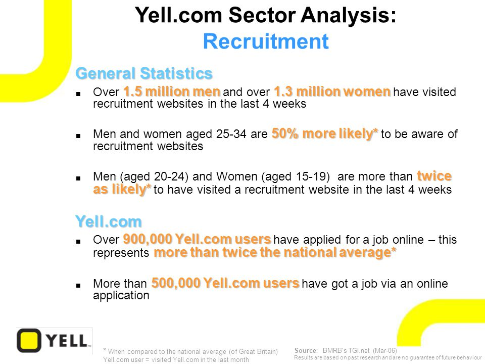 General Statistics 1.5 million men1.3 million women  Over 1.5 million men and over 1.3 million women have visited recruitment websites in the last 4 weeks 50% more likely*  Men and women aged 25-34 are 50% more likely* to be aware of recruitment websites twice as likely*  Men (aged 20-24) and Women (aged 15-19) are more than twice as likely* to have visited a recruitment website in the last 4 weeksYell.com 900,000 Yell.com users more than twice the national average*  Over 900,000 Yell.com users have applied for a job online – this represents more than twice the national average* 500,000 Yell.com users  More than 500,000 Yell.com users have got a job via an online application Yell.com Sector Analysis: Recruitment * When compared to the national average (of Great Britain) Yell.com user = visited Yell.com in the last month Source: BMRB s TGI.net (Mar-06) Results are based on past research and are no guarantee of future behaviour