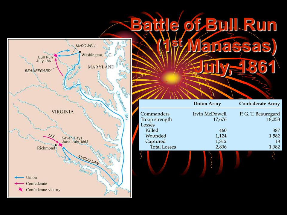 Battle of Bull Run (1 st Manassas) July, 1861
