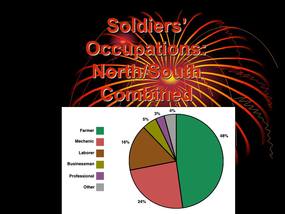 Soldiers' Occupations: North/South Combined