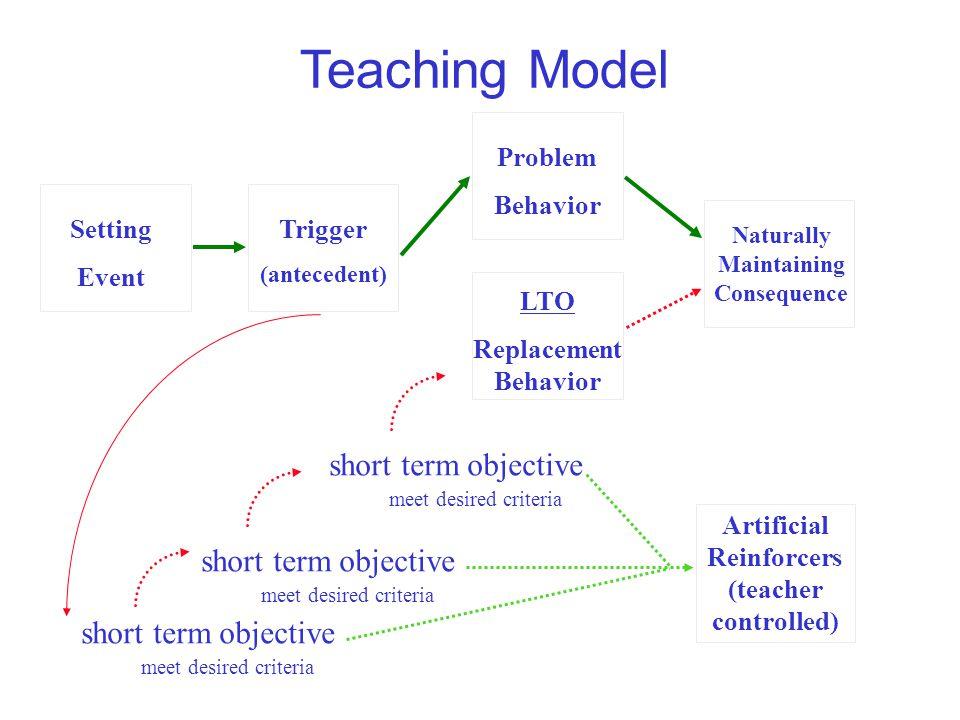 Teaching Model meet desired criteria Setting Event Problem Behavior Trigger (antecedent) Naturally Maintaining Consequence LTO Replacement Behavior sh