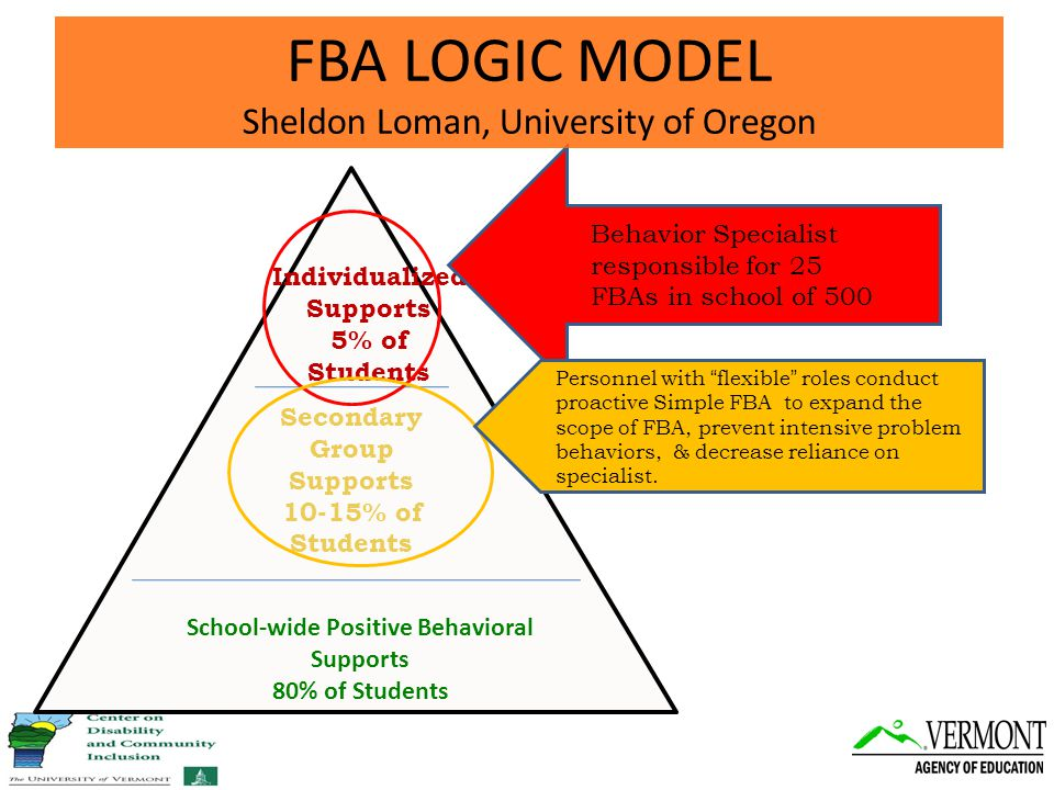 School-wide Positive Behavioral Supports 80% of Students Secondary Group Supports 10-15% of Students Individualized Supports 5% of Students Behavior Specialist responsible for 25 FBAs in school of 500 Personnel with flexible roles conduct proactive Simple FBA to expand the scope of FBA, prevent intensive problem behaviors, & decrease reliance on specialist.