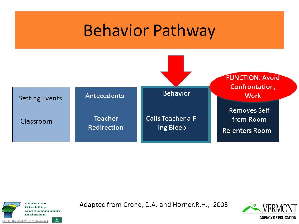 Setting Events Antecedents Behavior Consequences Behavior Pathway Adapted from Crone, D.A.