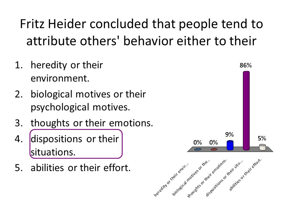 Fritz Heider concluded that people tend to attribute others behavior either to their 1.heredity or their environment.