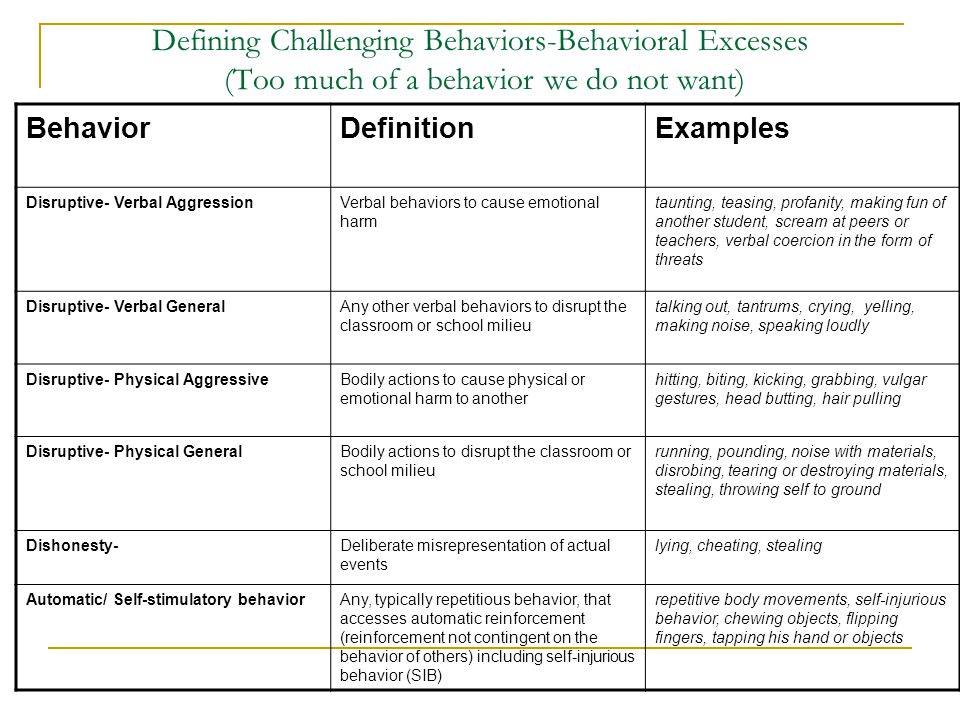 Defining Challenging Behaviors-Behavioral Excesses (Too much of a behavior we do not want) BehaviorDefinitionExamples Disruptive- Verbal AggressionVer