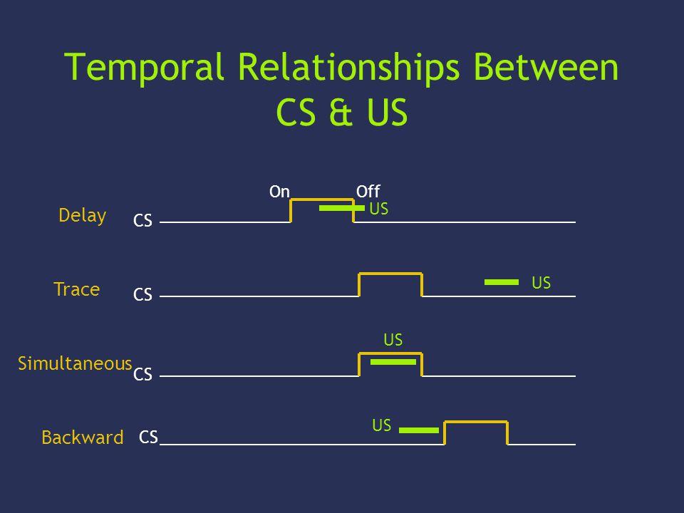 Temporal Relationships Between CS & US Delay CS On Off US Trace CS US Simultaneous CS US Backward CS US