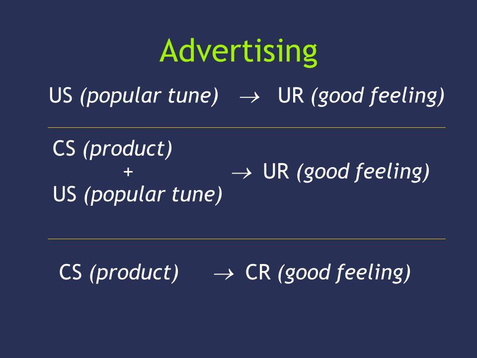 Advertising CS (product) +  UR (good feeling) US (popular tune) CS (product)  CR (good feeling) US (popular tune)  UR (good feeling)