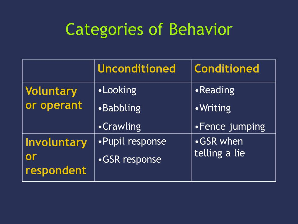Categories of Behavior UnconditionedConditioned Voluntary or operant Looking Babbling Crawling Reading Writing Fence jumping Involuntary or respondent Pupil response GSR response GSR when telling a lie