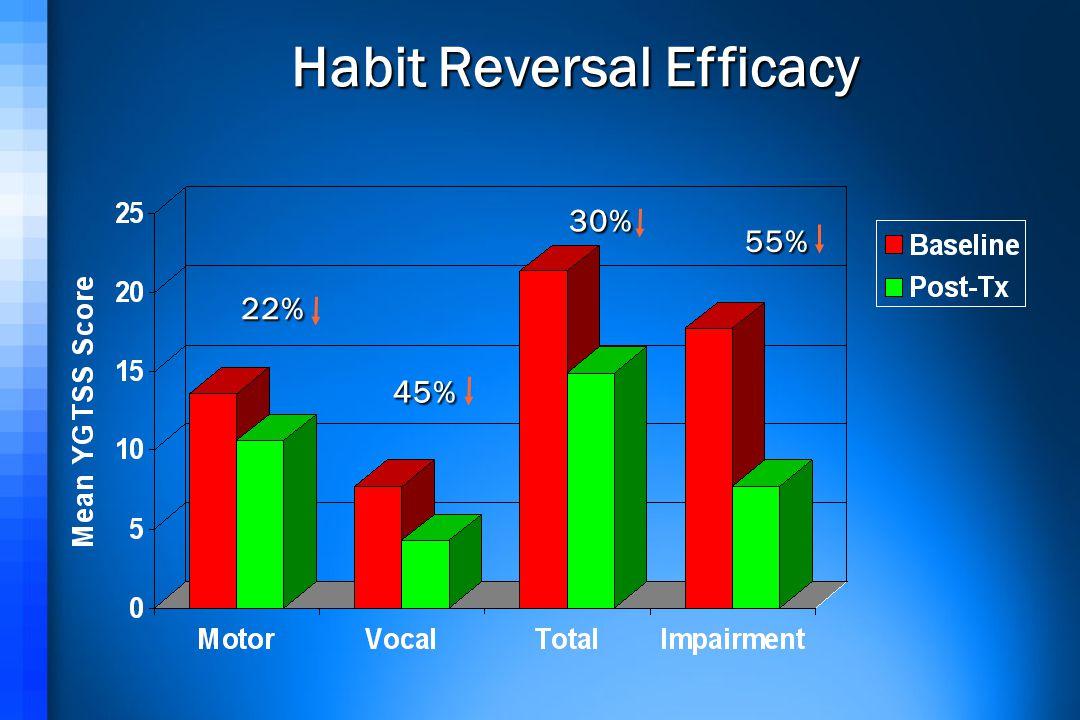 Habit Reversal Efficacy 22% 45% 30% 55%