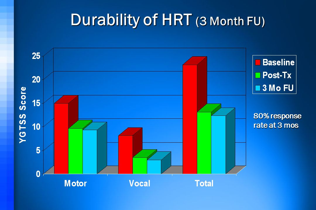 Durability of HRT (3 Month FU) Durability of HRT (3 Month FU) 80% response rate at 3 mos