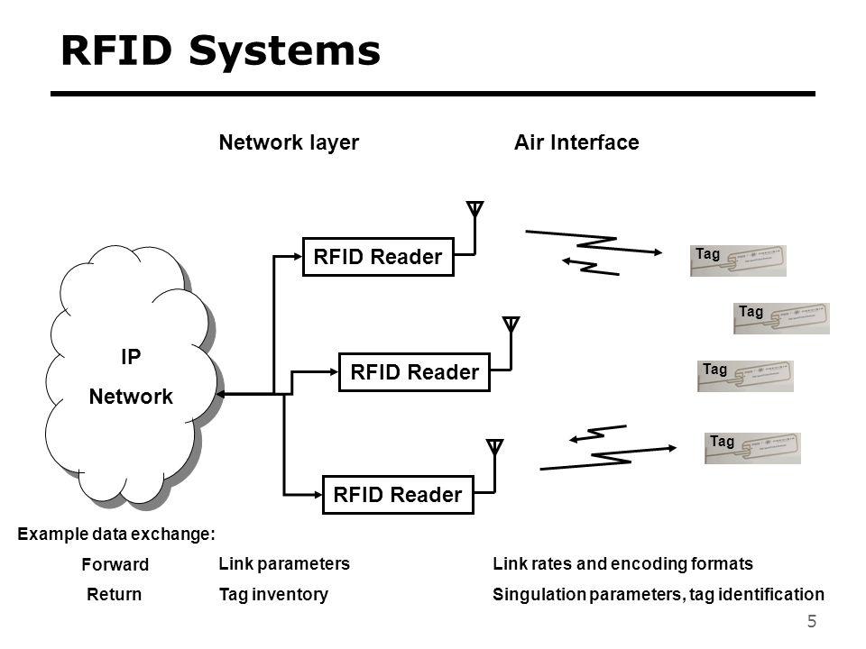 5 RFID Systems RFID Reader IP Network Tag Example data exchange: Forward Return Link parameters Tag inventory Link rates and encoding formats Singulat