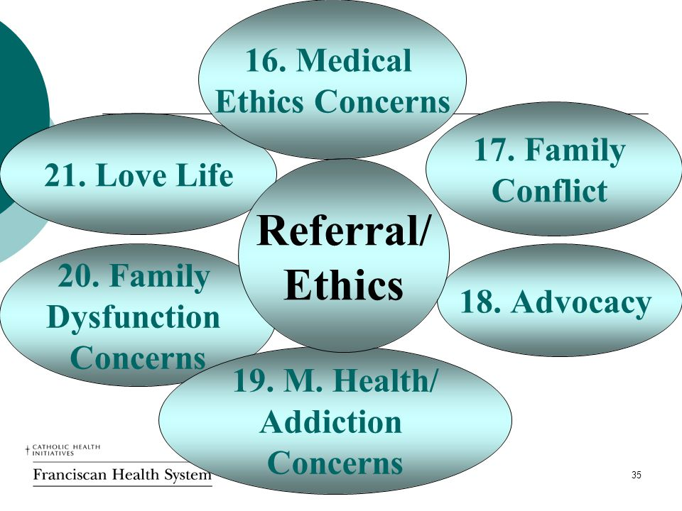 35 Referral/ Ethics 16. Medical Ethics Concerns 17.