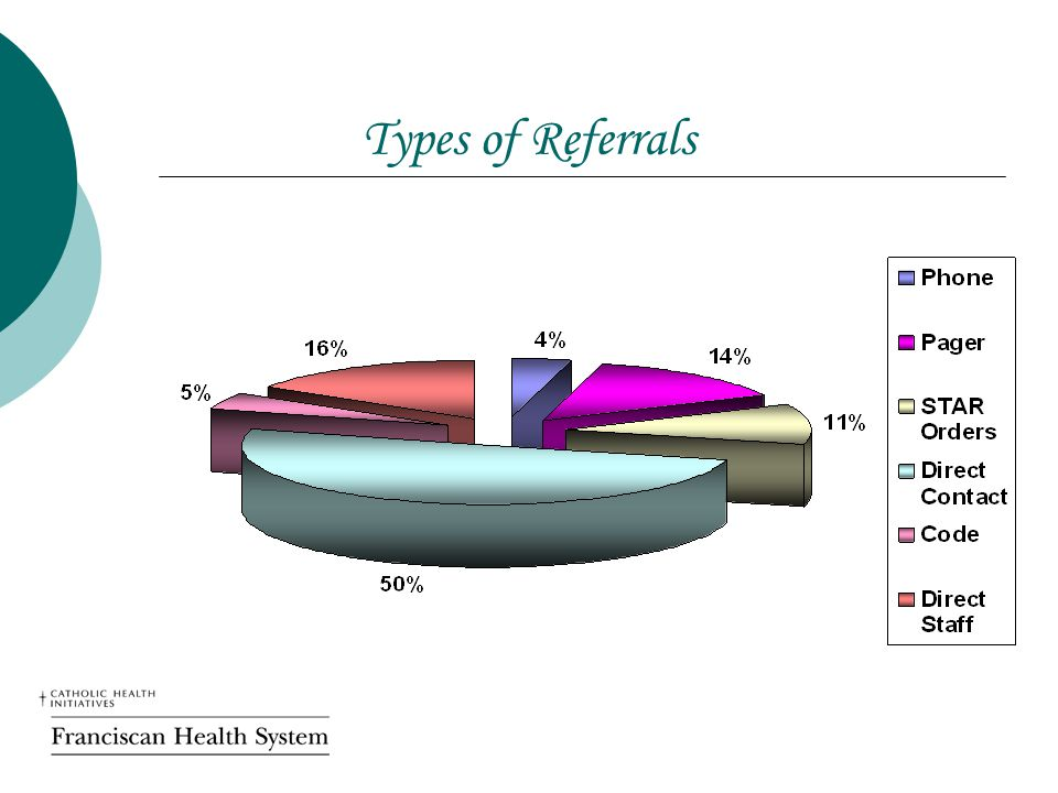 Types of Referrals