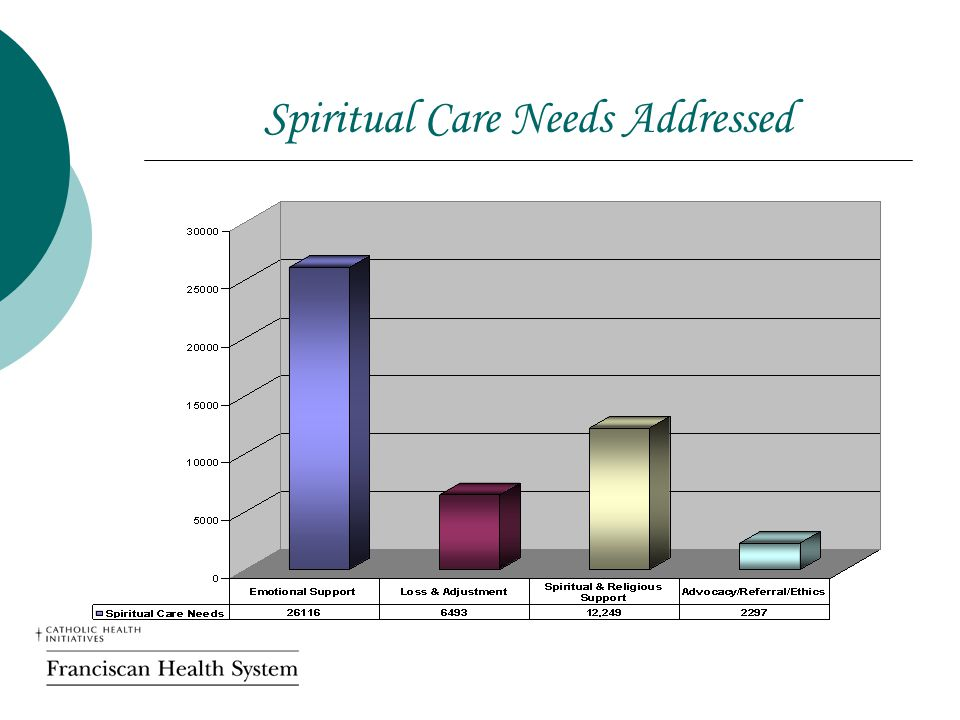 Spiritual Care Needs Addressed