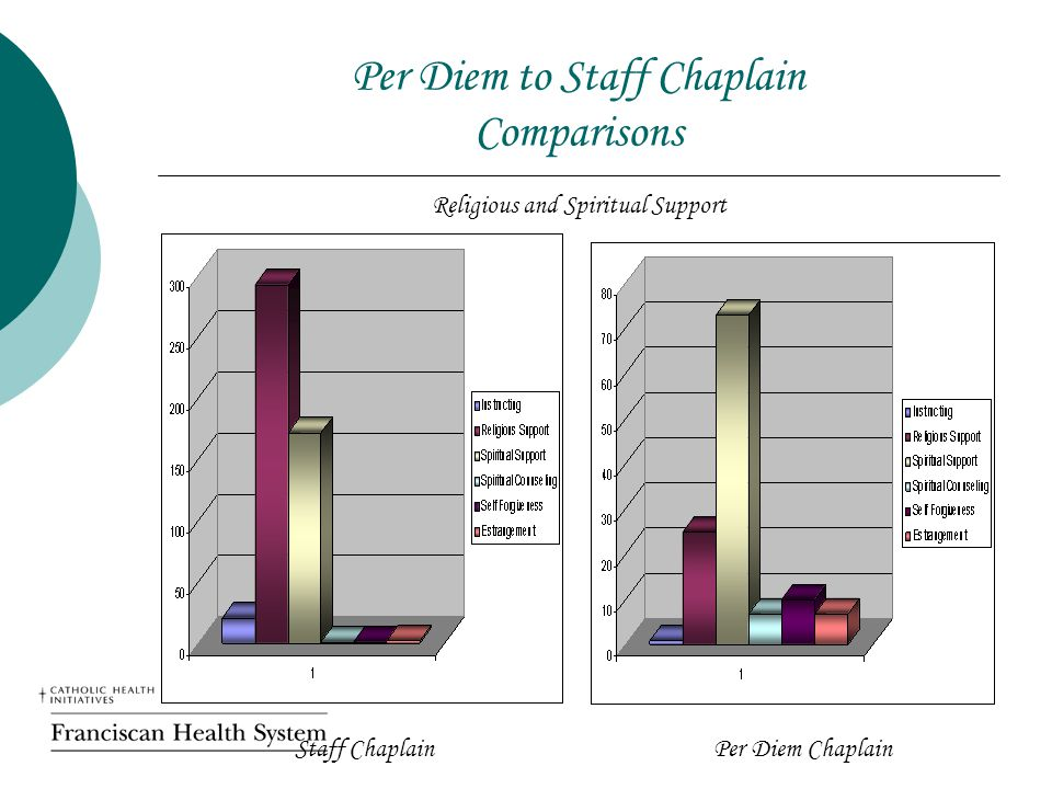 Per Diem to Staff Chaplain Comparisons Religious and Spiritual Support Staff ChaplainPer Diem Chaplain
