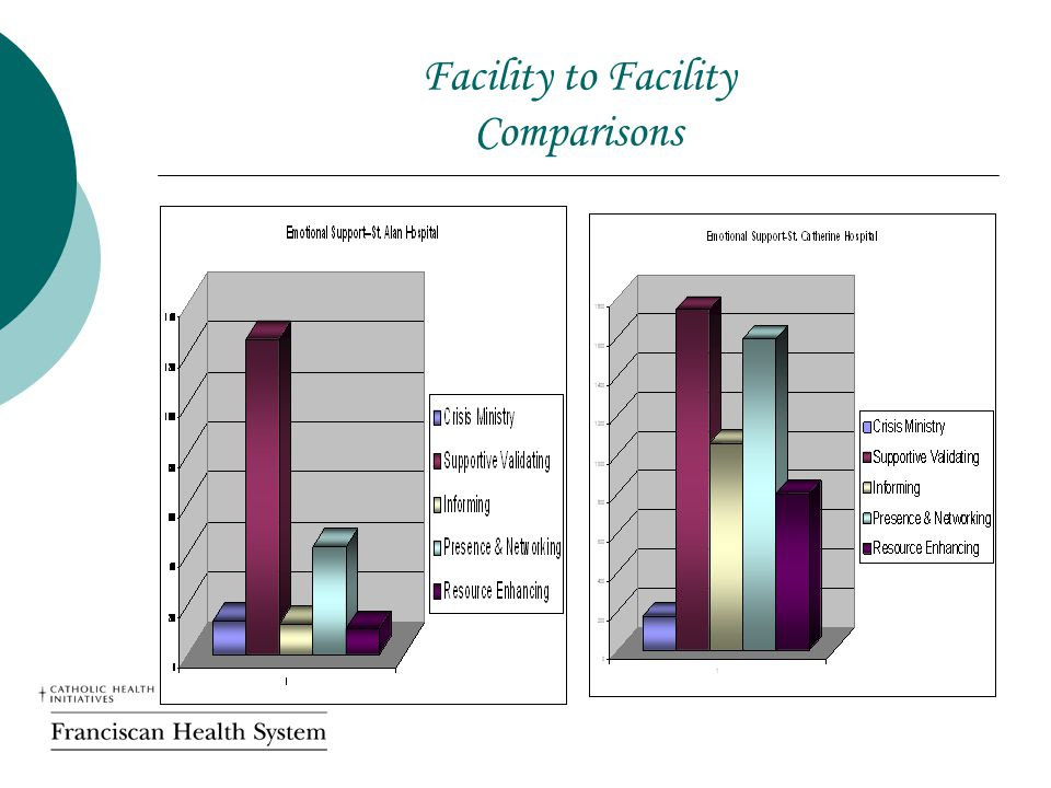 Facility to Facility Comparisons