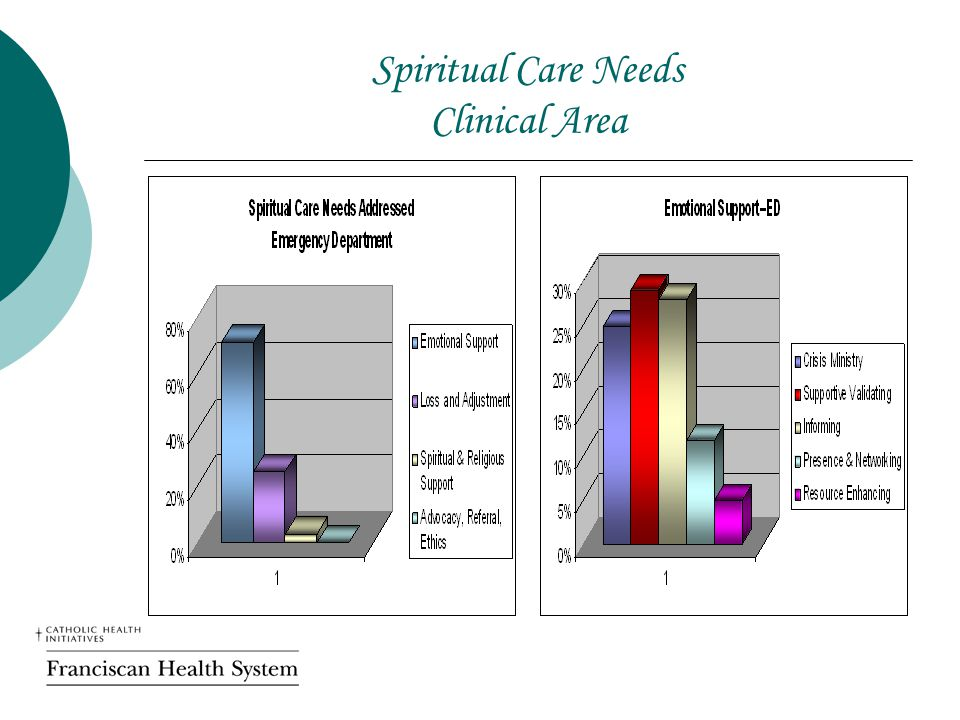 Spiritual Care Needs Clinical Area