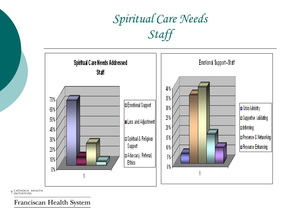 Spiritual Care Needs Staff