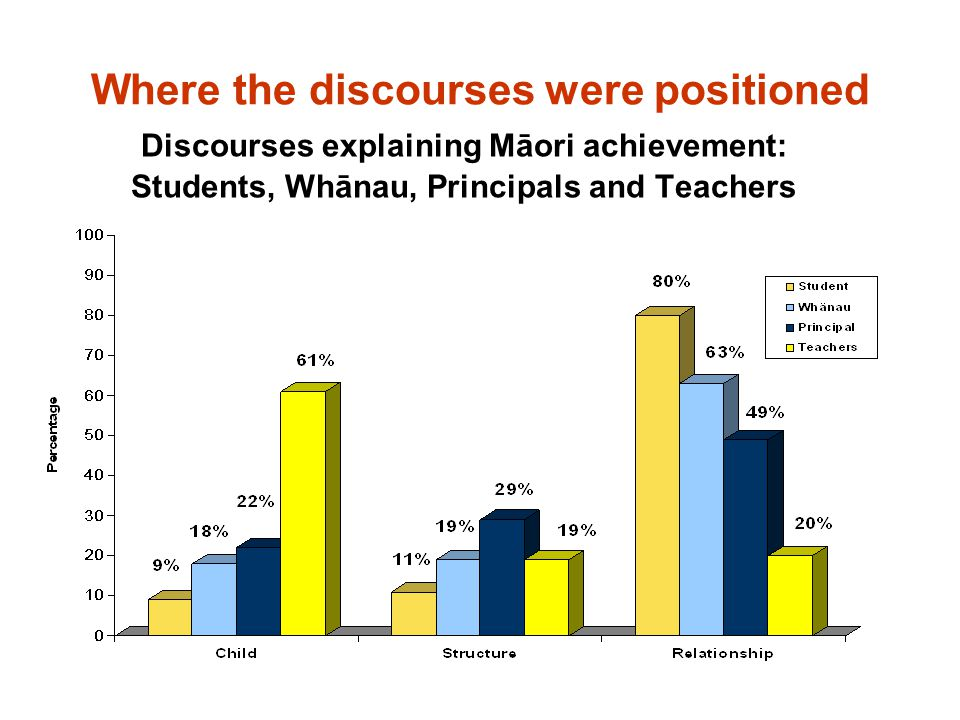 Where the discourses were positioned Discourses explaining Māori achievement: Students, Whānau, Principals and Teachers
