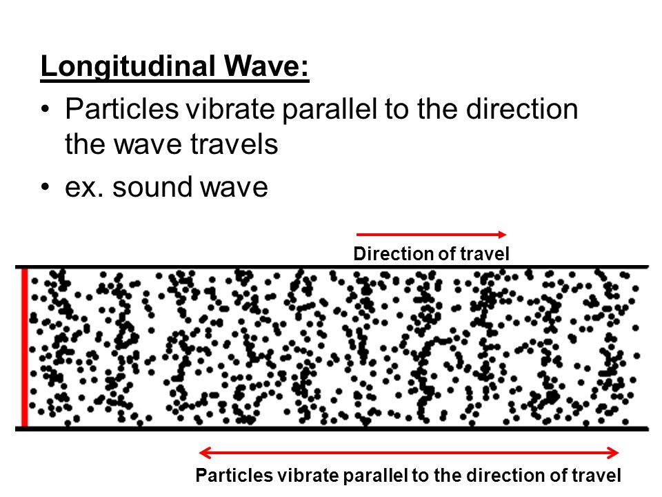 Longitudinal Wave: Particles vibrate parallel to the direction the wave travels ex.