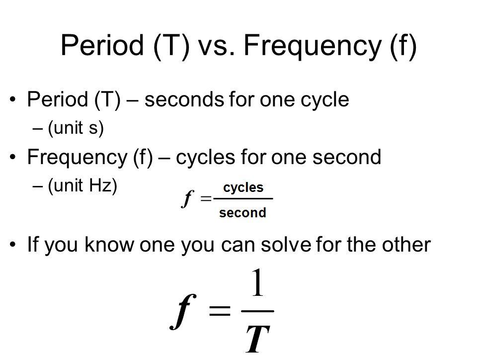 Period (T) vs.