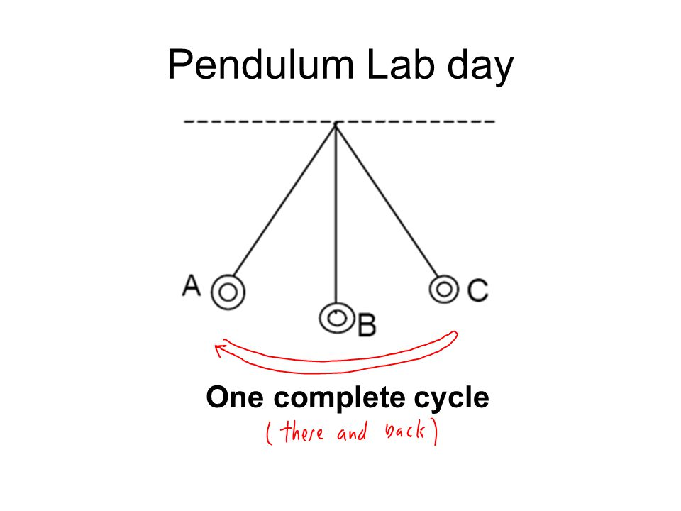 Pendulum Lab day One complete cycle