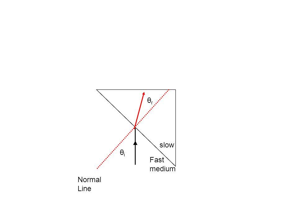 Normal Line θiθi θrθr slow Fast medium