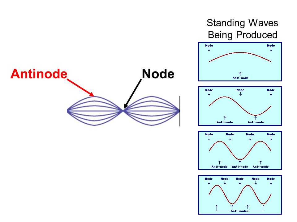 Standing Waves Being Produced NodeAntinode