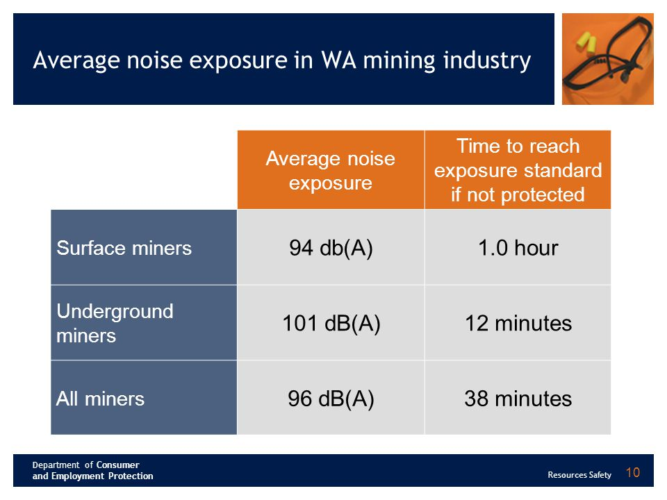 Department of Consumer and Employment Protection Resources Safety Average noise exposure in WA mining industry Average noise exposure Time to reach exposure standard if not protected Surface miners 94 db(A)1.0 hour Underground miners 101 dB(A)12 minutes All miners 96 dB(A)38 minutes 10