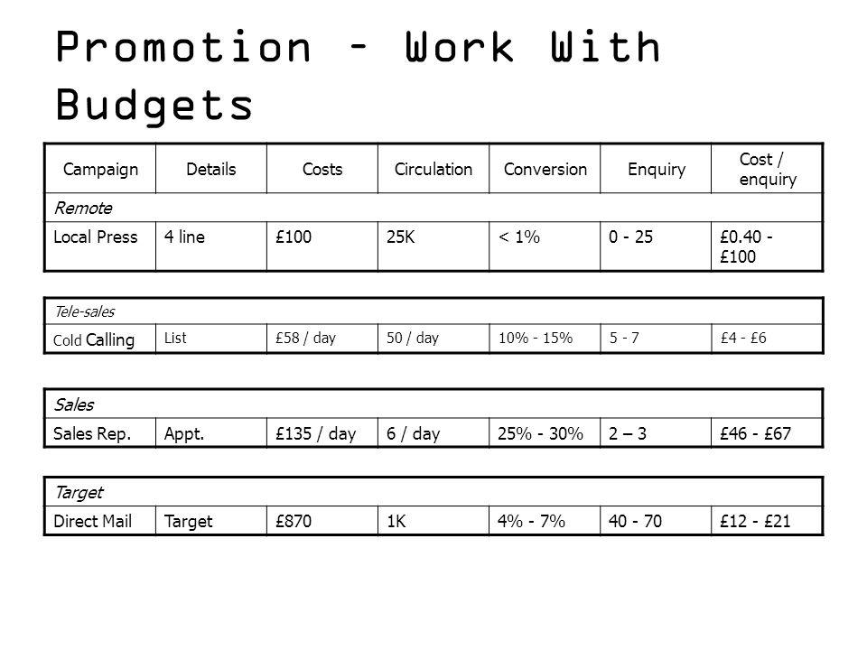 Promotion – Work With Budgets CampaignDetailsCostsCirculationConversionEnquiry Cost / enquiry Remote Local Press4 line£10025K< 1%0 - 25£0.40 - £100 Ta