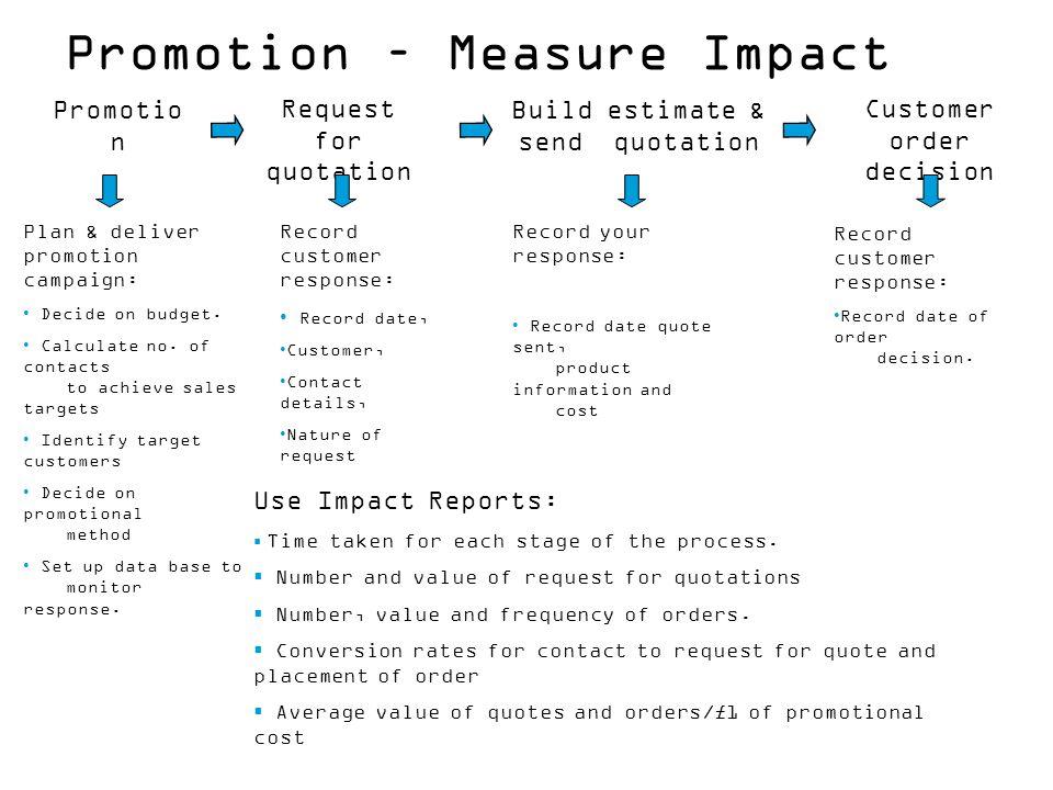 Promotion – Measure Impact Promotio n Request for quotation Build estimate & send quotation Customer order decision Plan & deliver promotion campaign: