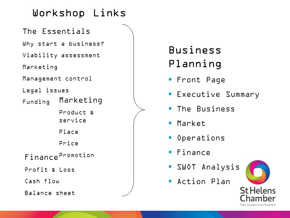 Workshop Links Business Planning  Front Page  Executive Summary  The Business  Market  Operations  Finance  SWOT Analysis  Action Plan The Ess