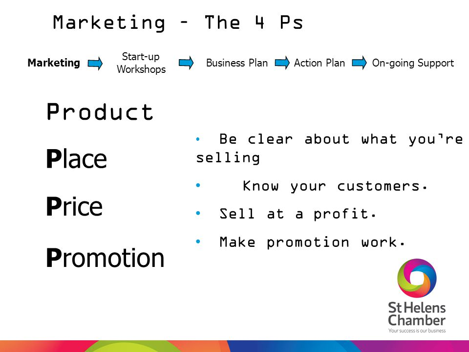 Marketing – The 4 Ps Marketing Start-up Workshops Business PlanAction PlanOn-going Support Product Place Promotion Price Be clear about what you're se